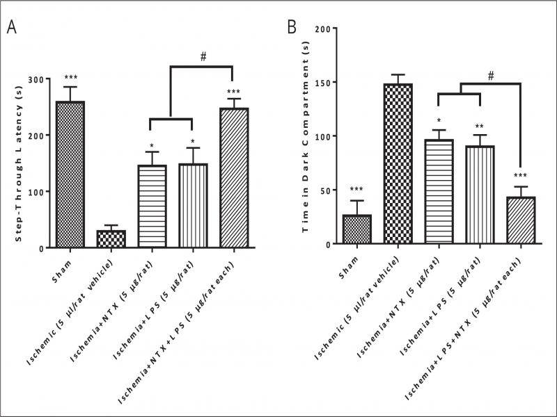 Neuroprotective effects of lipopolysaccharide and naltrexone