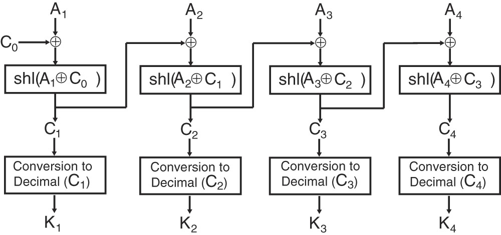 New Compression–Encryption Algorithm Using Chaos-Based