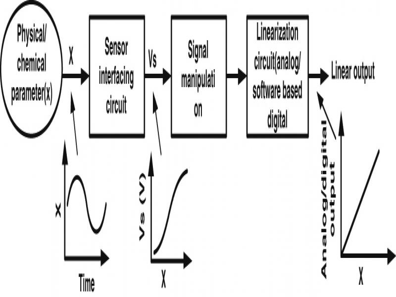 Linearization of the sensors characteristics: a review