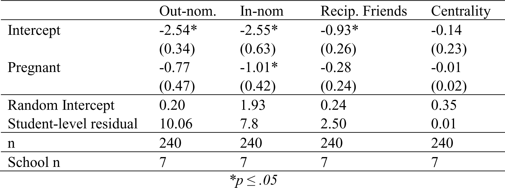 Dynamics of Social Networks Following Adolescent Pregnancy