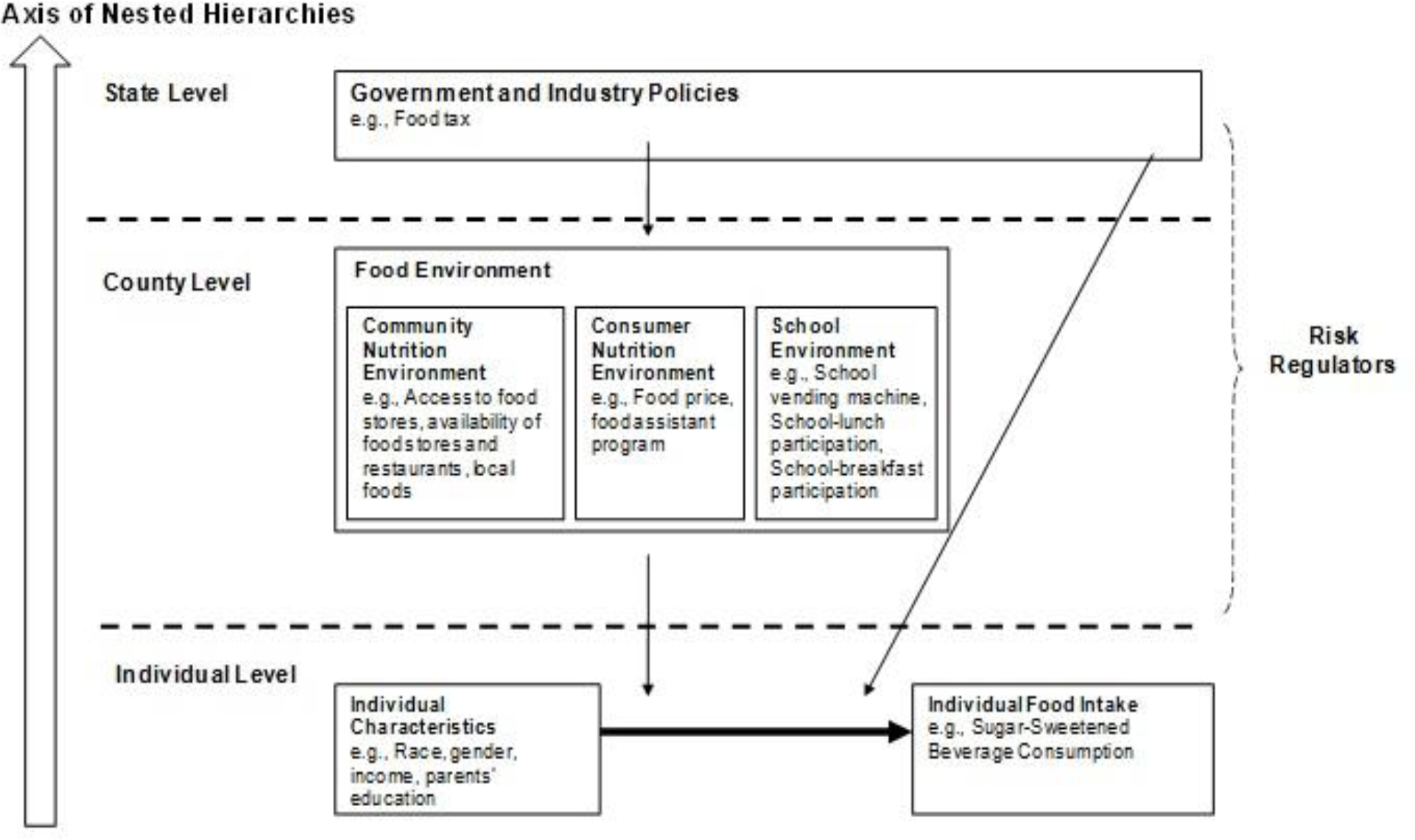 Food Environment, Policy and Sugar-Sweetened Beverages ...