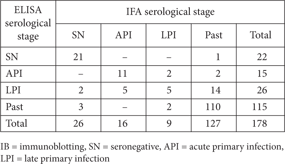 Comparison of Methods Used for the Diagnosis of Epstein-Barr