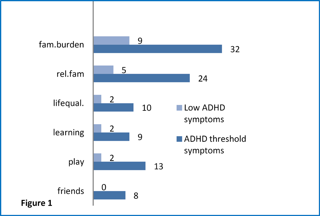 Impairment in young preschool children with symptoms of attention percentage of children with attention deficithyperactivity disorder symptoms below and above the diagnostic threshold for moderate to severe impairment in fandeluxe Images